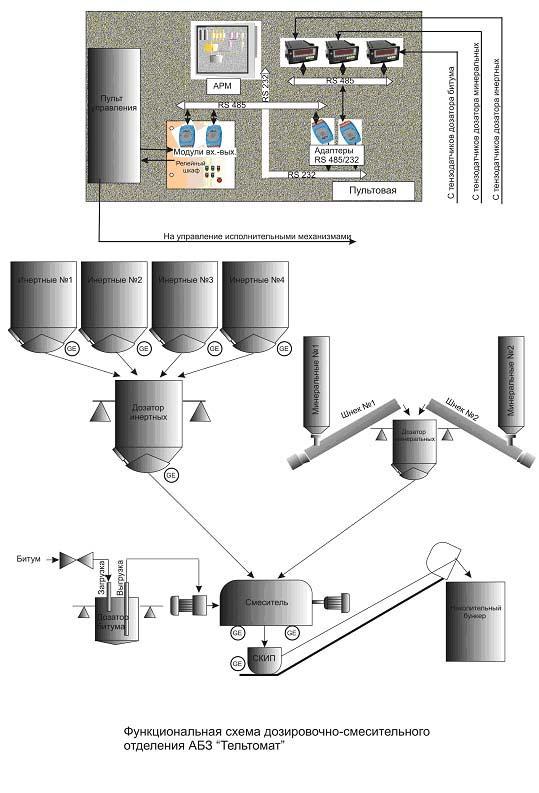 Функциональная схема  дозировочно-смесительного отделения АБЗ «Тельтомат»