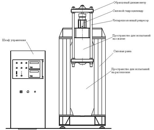 Схема установки машины ЭСМГ-