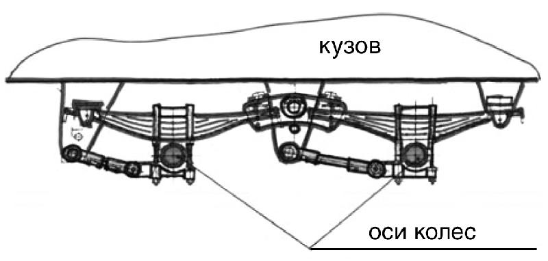 Рис.3. Схема двухосной тележки
