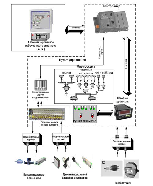 Автоматизированную систему управления технологическим процессом производства бетона АСУ ТП на базе. дозаторы цемента...