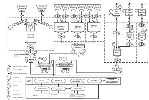 схема автоматизации