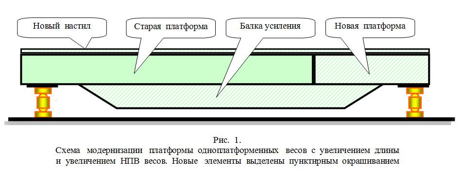 Схема модернизации платформы
